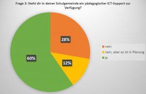 Frage 3 Pädagogischer ICT-Support