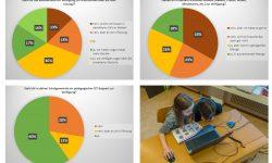 Umfrage zur ICT-Infrastruktur März 2018
